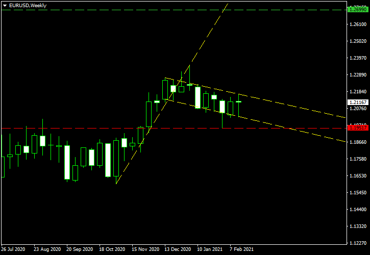 EUR/USD - Bullish Flag Pattern on Weekly Chart as of 2021-02-20