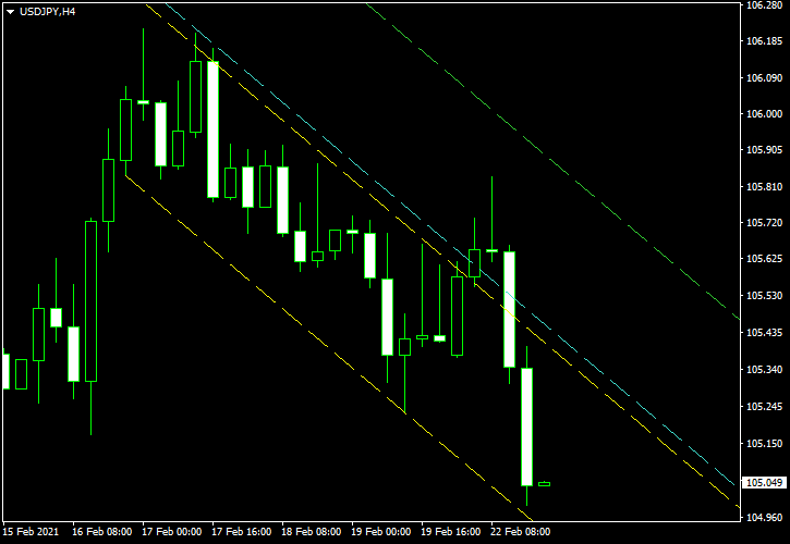 USD/JPY - Descending Channel Pattern on 4-Hour Chart as of 2021-02-22 - Post-Exit Screenshot