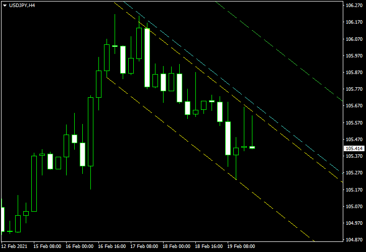 USD/JPY - Descending Channel Pattern on 4-Hour Chart as of 2021-02-20