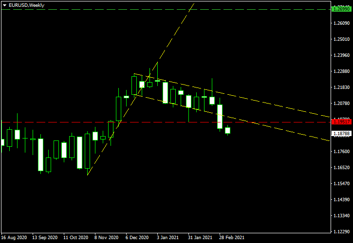 EUR/USD - Bullish Flag Pattern on Weekly Chart as of 2021-03-08 - Post-Cancellation Screenshoot