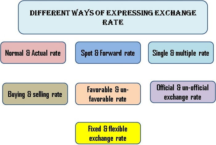 Different Ways of Expressing an Exchange Rate