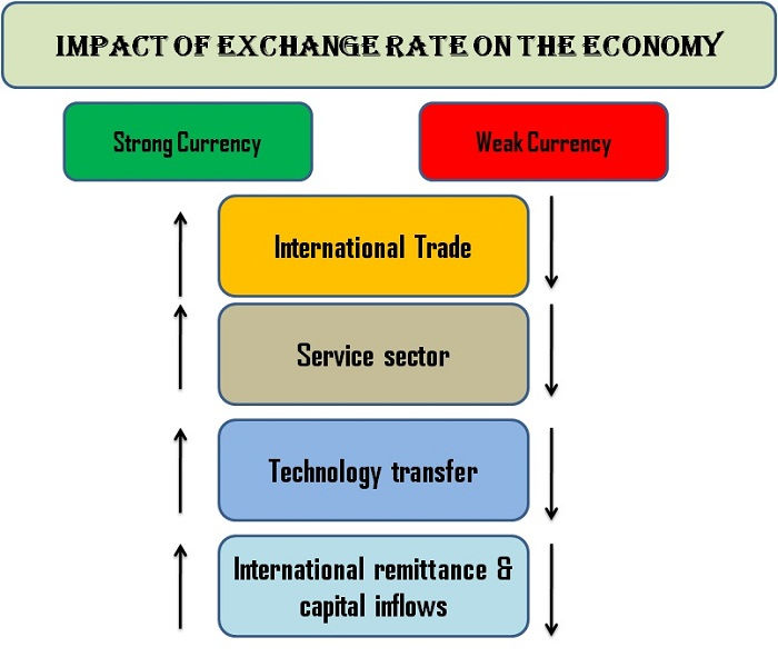 Impact Of The Exchange Rate On Economy