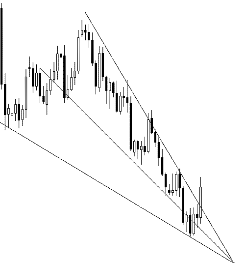 Example of a falling wedge pattern