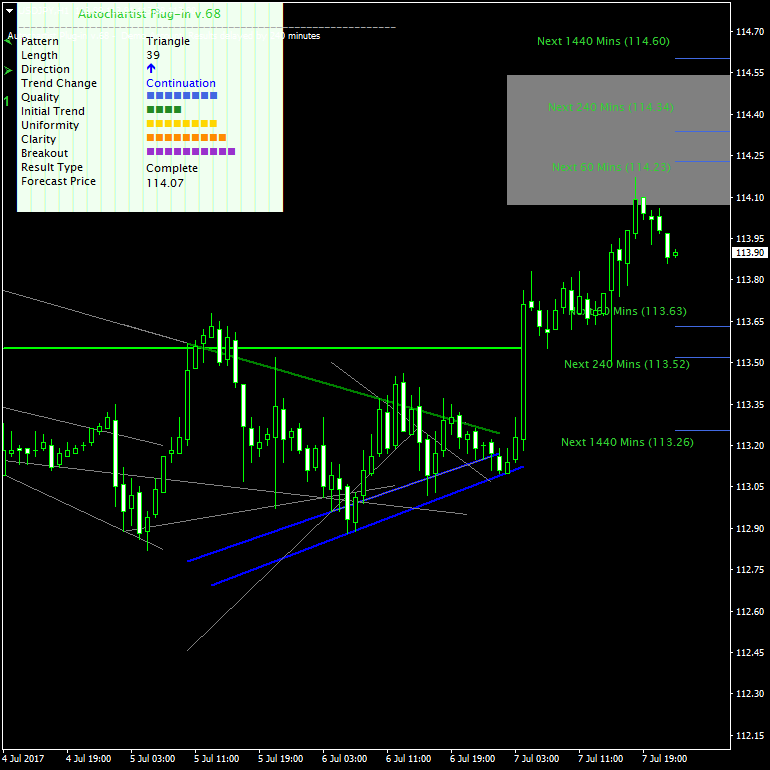 Completed triangle chart pattern on the USD/JPY chart
