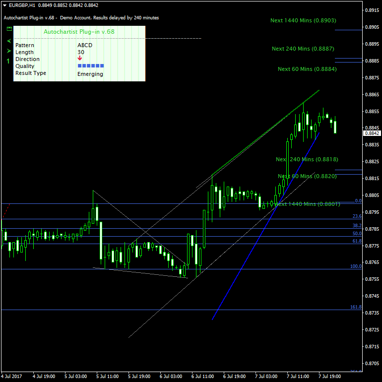 An ABCD formation and Fibonacci levels on the EUR/GBP chart