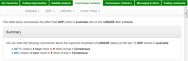Event impact on currency pair