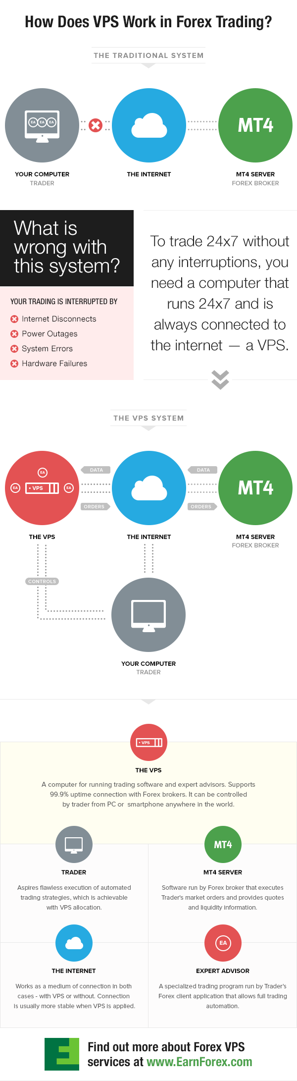 How VPS Works? - Infographic