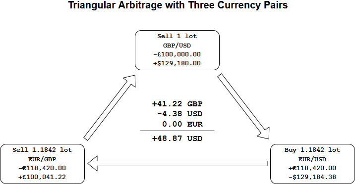 Triangular arbitrage example with 3 FX pairs