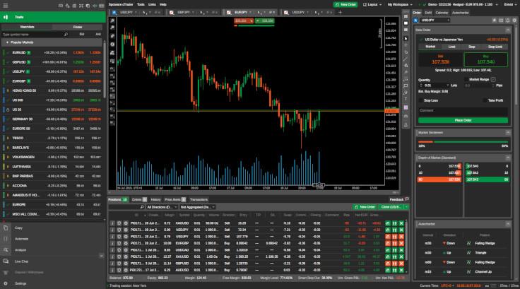 cTrader - Web-based version of the platform