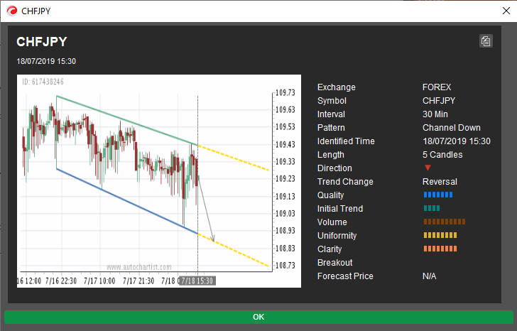 cTrader - Autochartist - Example of a descending channel pattern