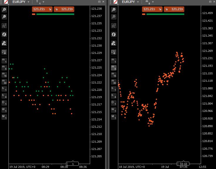 cTrader - Dot charts