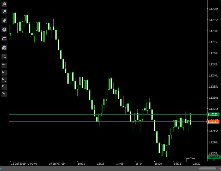 cTrader - Range chart example