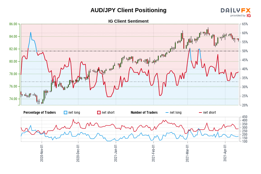 DailyFX Retail FX Sentiment - AUD/JPY Example Chart