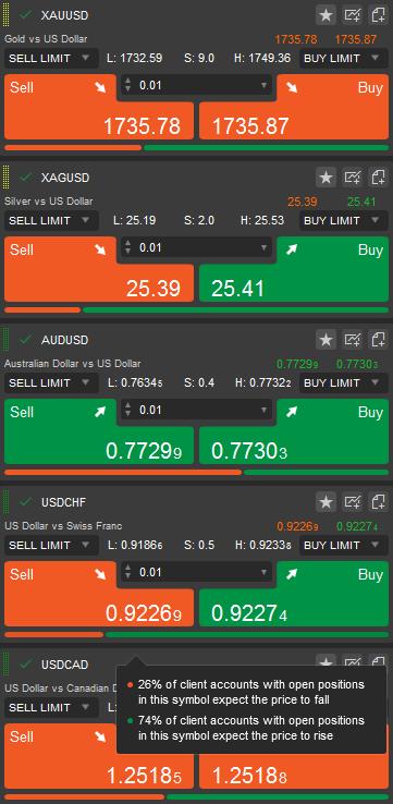 cTrader - Market Sentiment Indicator