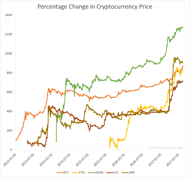 Percentage appreciation of five cryptocurrencies against the USD since 2013 or inception