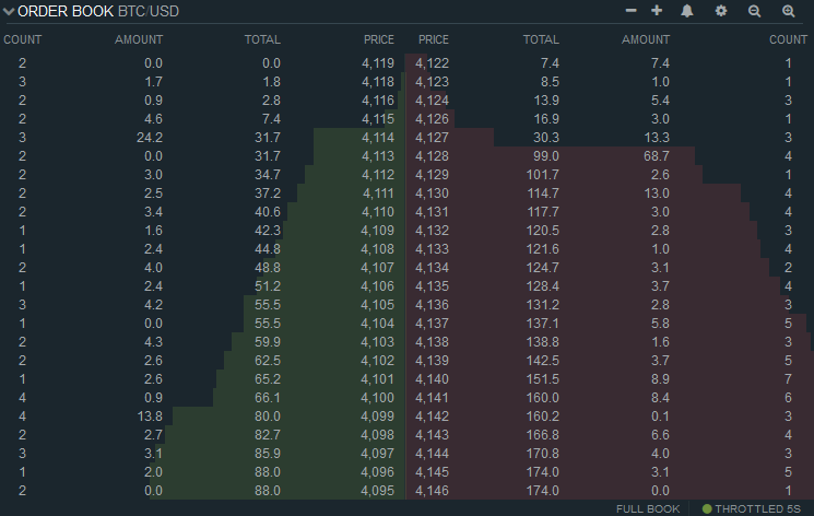 Example of an order book for BTC/USD pair on Bitfinex