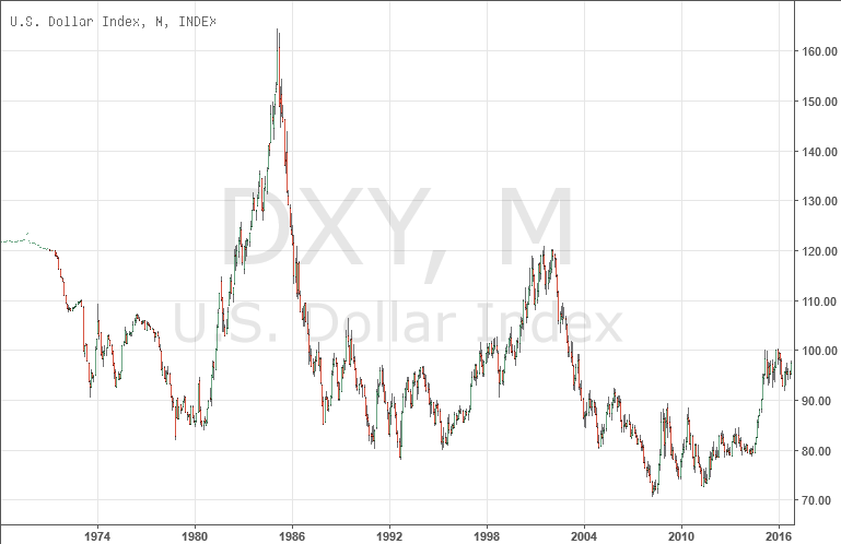 Long Term Chart Of Us Dollar Index Dxy From 1971 Through 2016
