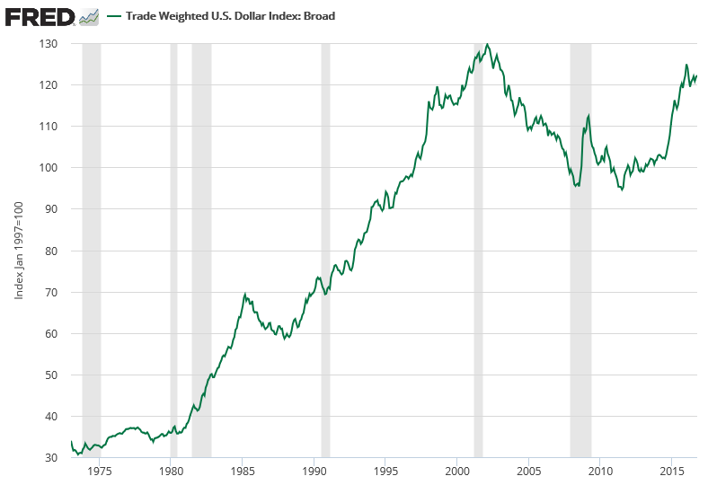 Fed S Trade Weighted Dollar Index Broad Long Term Chart
