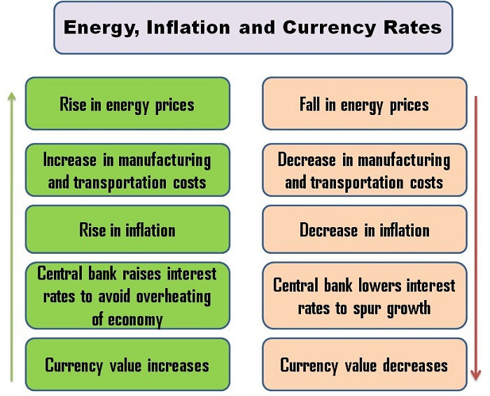 Energy, Inflation, and Currency Rates