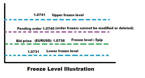 Freeze Level Illustration