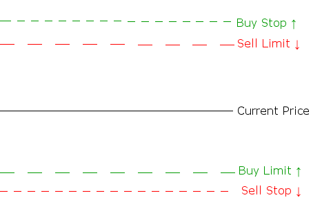 Pending Orders Diagram