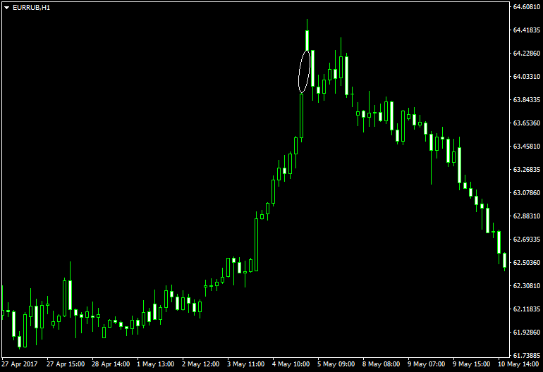 the EUR/RUB currency pair demonstrates an exhaustion gap