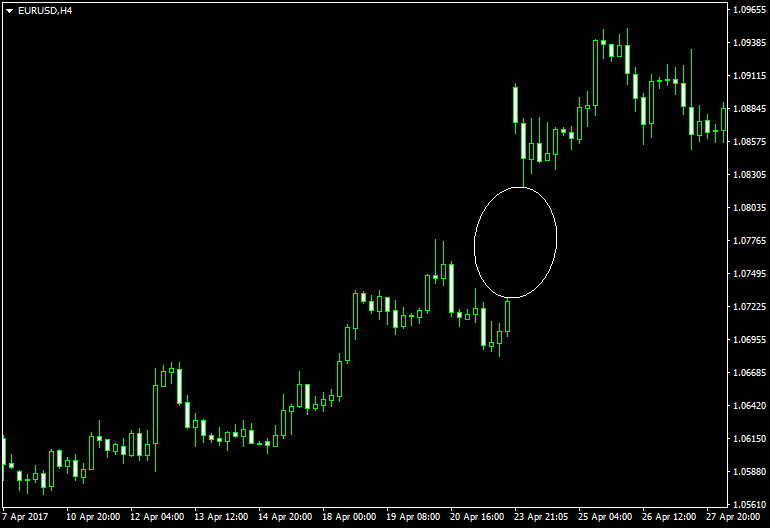 A continuation gap in the EUR/USD H4 chart