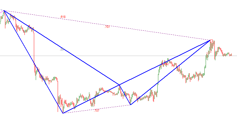 Bearish Total harmonic pattern