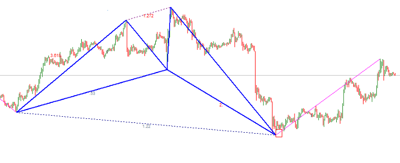 Bullish Shark harmonic pattern