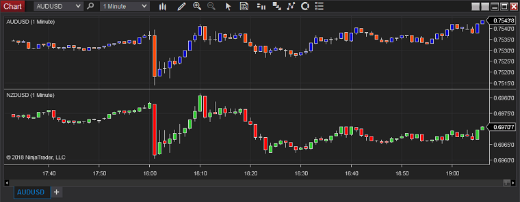 NinjaTrader - Chart Combination - Separate Panels