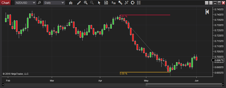 NinjaTrader - Measuring Risk-to-Reward Ratio on the Chart