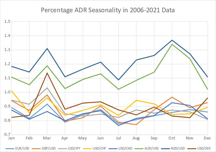 Percentage ADR seasonality