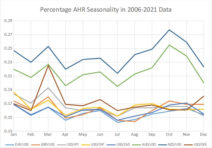 Percentage AHR seasonality