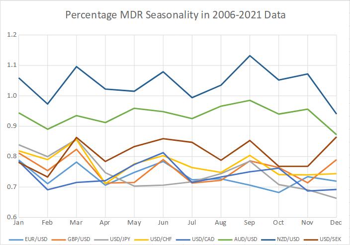Percentage MDR seasonality