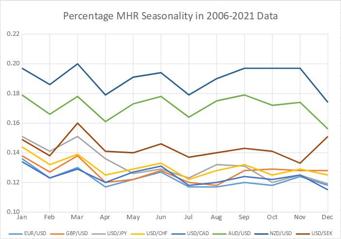 Percentage MHR seasonality