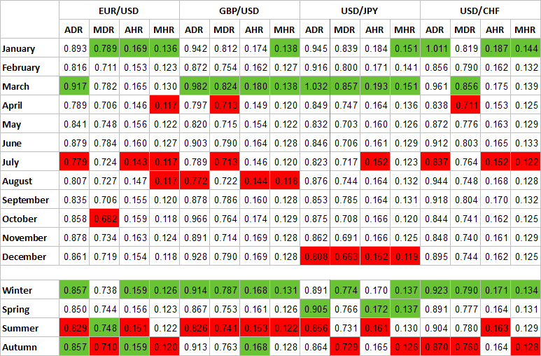Percentage seasonality table for EUR/USD, GBP/USD, USD/JPY, and USD/CHF