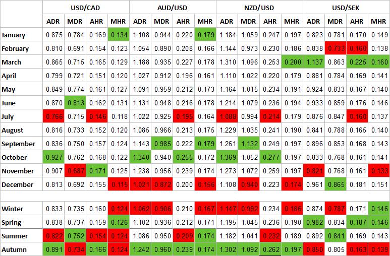 Percentage seasonality table for USD/CAD, AUD/USD, NZD/USD, and USD/SEK