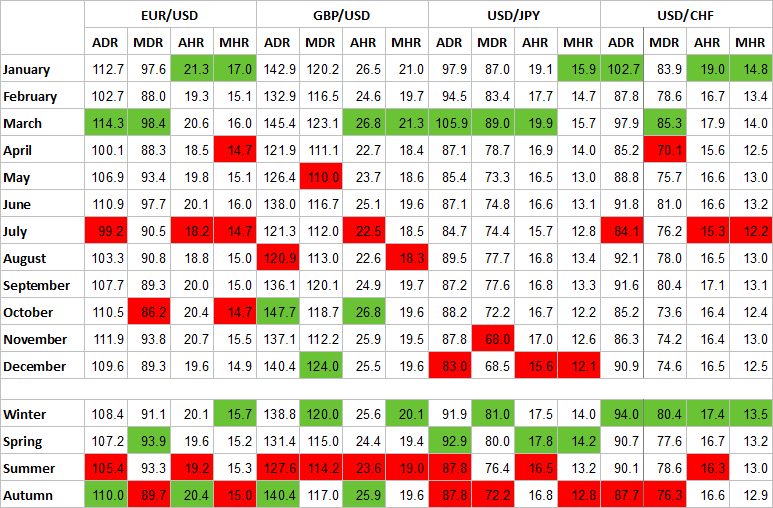 Seasonality table for EUR/USD, GBP/USD, USD/JPY, and USD/CHF
