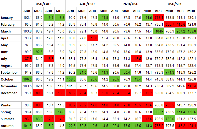 Seasonality table for USD/CAD, AUD/USD, NZD/USD, and USD/SEK