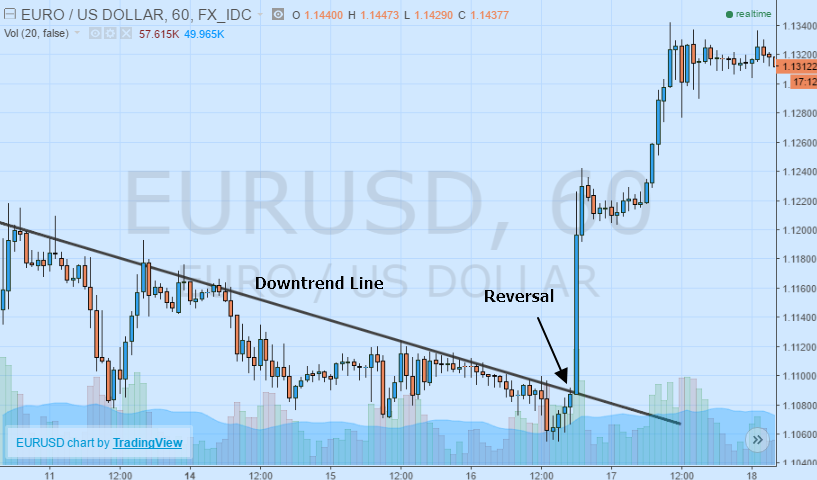Reversal from the Downward Trendline