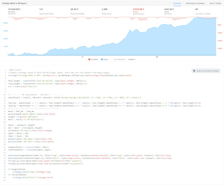 TradingView Platform - Trading Strategy Backtesting Report Summary
