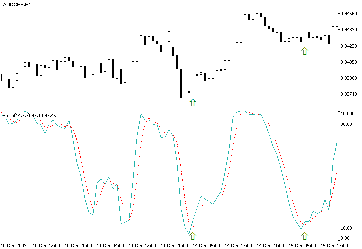 Combined Stochastic Oscillator/MA Strategy Example Chart of Bullish AUD/CHF Signal from Stochastic