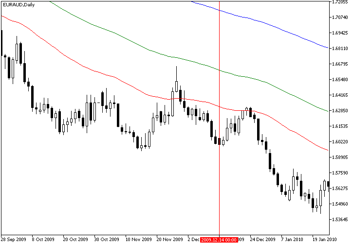Combined Stochastic Oscillator/MA Strategy Example Chart of Bearish EUR/AUD Signal from MA