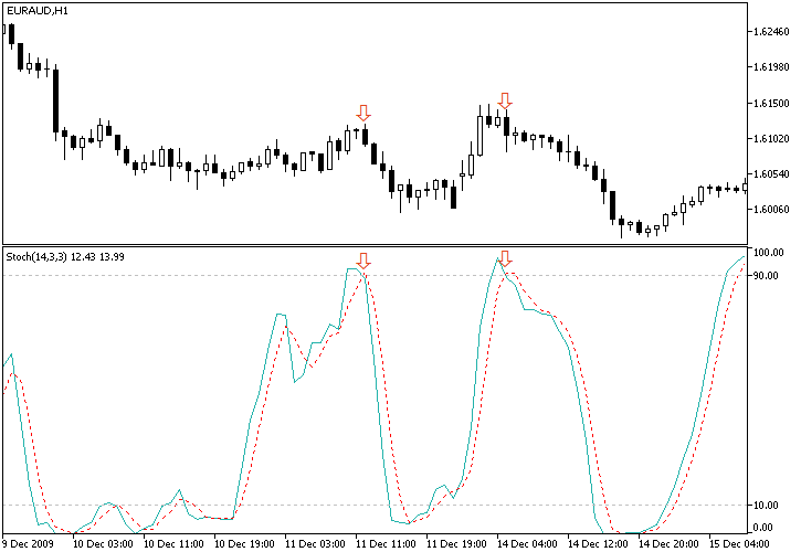 Combined Stochastic Oscillator/MA Strategy Example Chart of Bearish EUR/AUD Signal from Stochastic