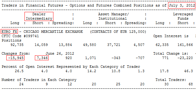 Forex cot report data
