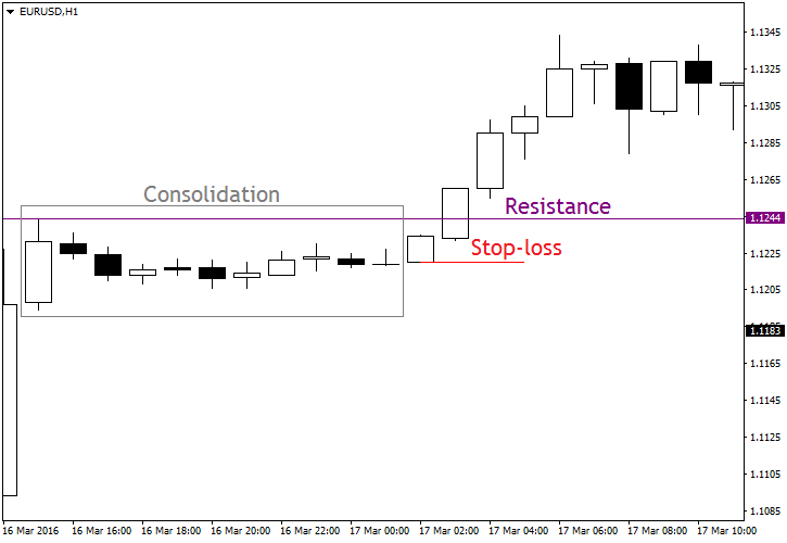 Resistance Set-Up Example Chart