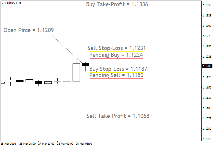 Simple Price Based Trading System Example Chart