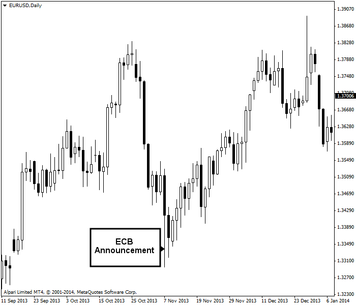 ECB announcement influences EUR/USD