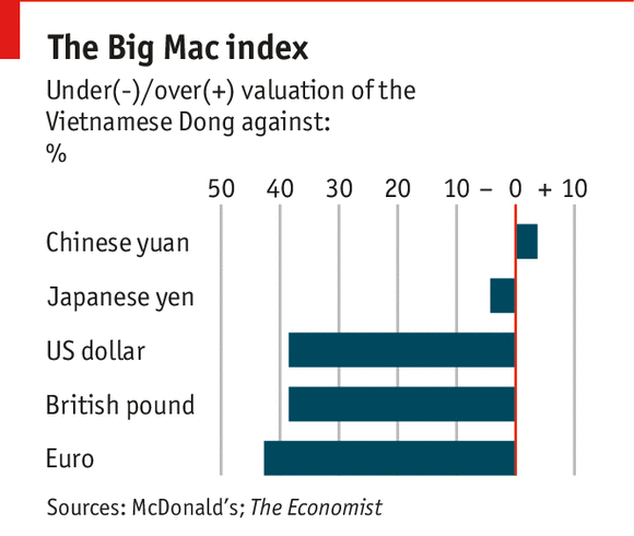 Vietnamese dong in Big Mac index as of February 2014