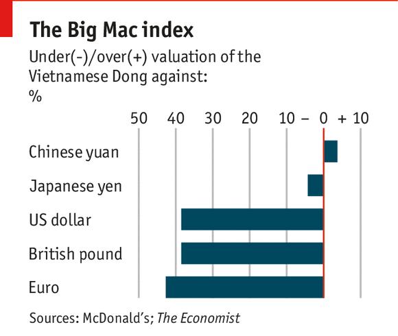截止 2014 年 2 月,巨无霸指数中的越南盾